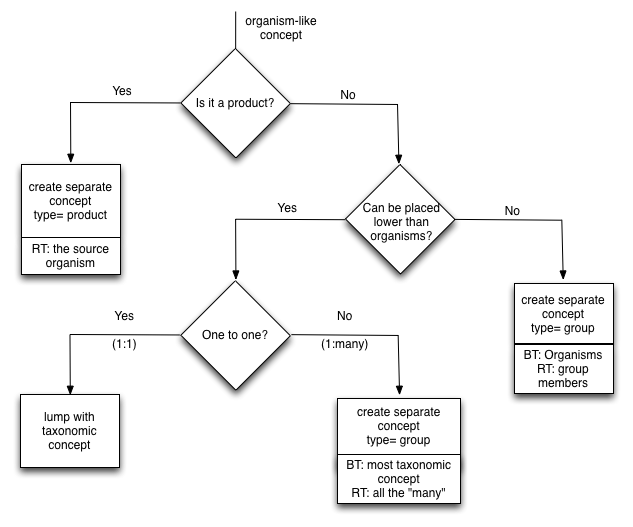 Decision tree from March 2015 meeting